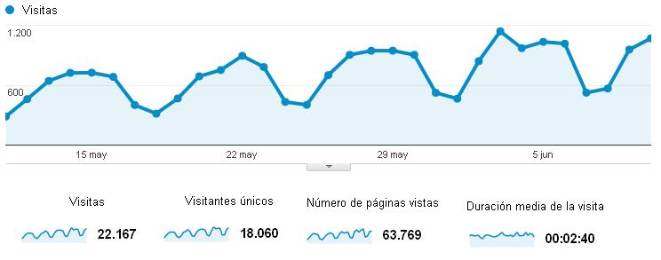 Estadísticas 4º mes