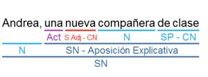 Ejemplo de SN
