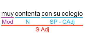 Ejemplo de SAdj