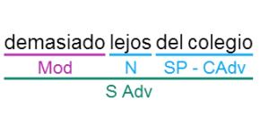 Ejemplo del SAdv