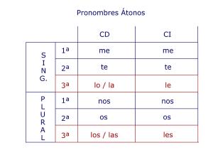 Pronombres Átonos