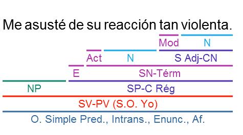 Análisis Sintáctico Soluciones A La Práctica I