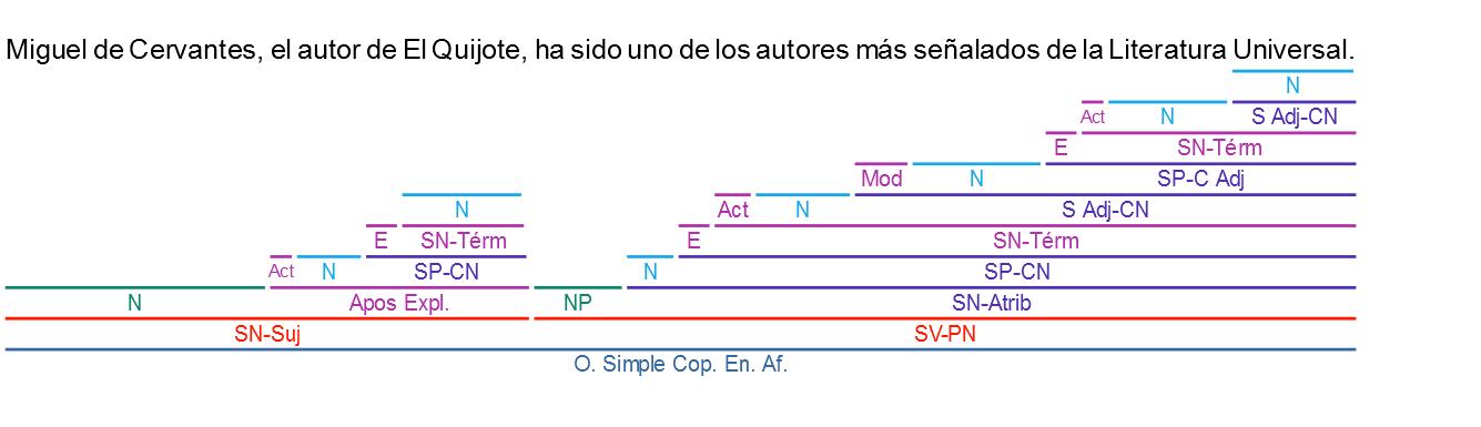Análisis Sintáctico Soluciones A La Práctica Iv