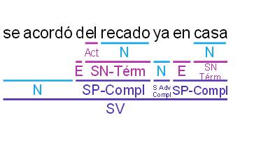 Solución 6